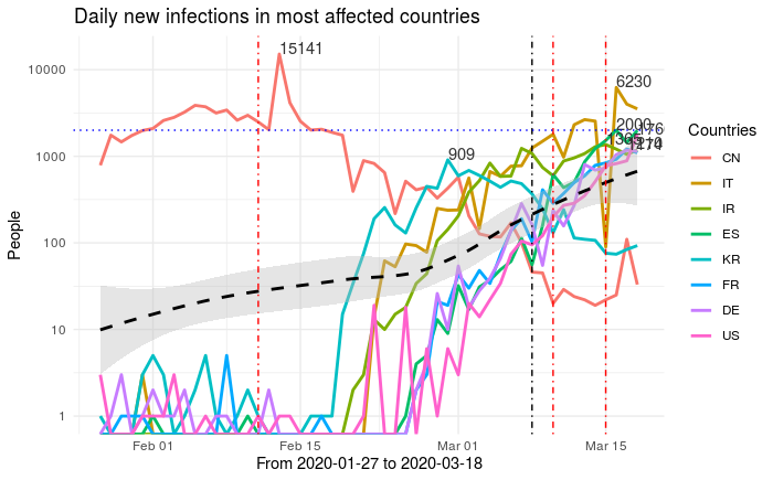 Fig. 3 20200318_daily_new_infections