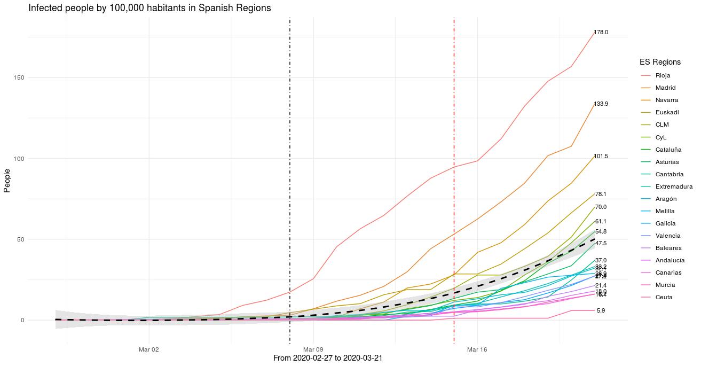 Tasa diaria de infectados por n-Covid19 por cada 100.000 habitantes en las distintas Comunidades Autónomas (Regiones) de España.