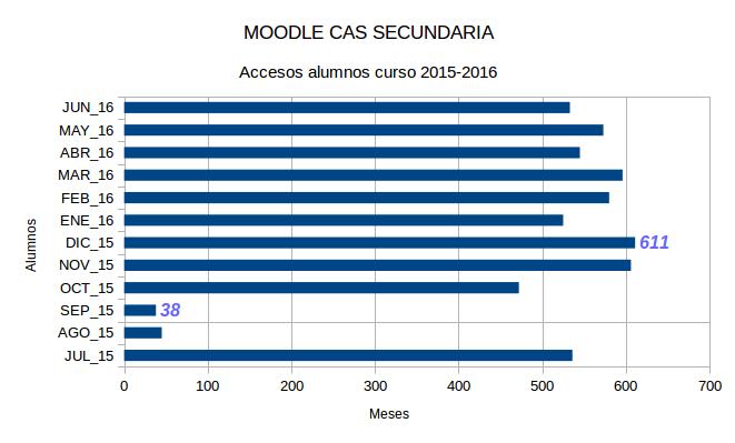 Moodle_CAS_JUL2015_JUN2016_Accesos_alumnos_mes