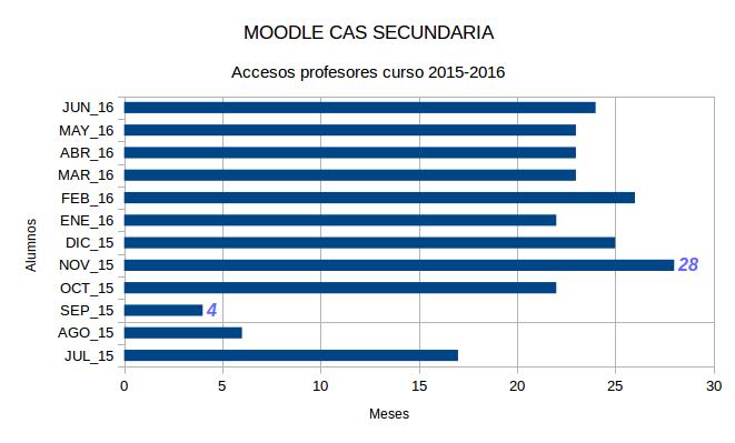 Moodle_CAS_JUL2015_JUN2016_Accesos_profesores_mes