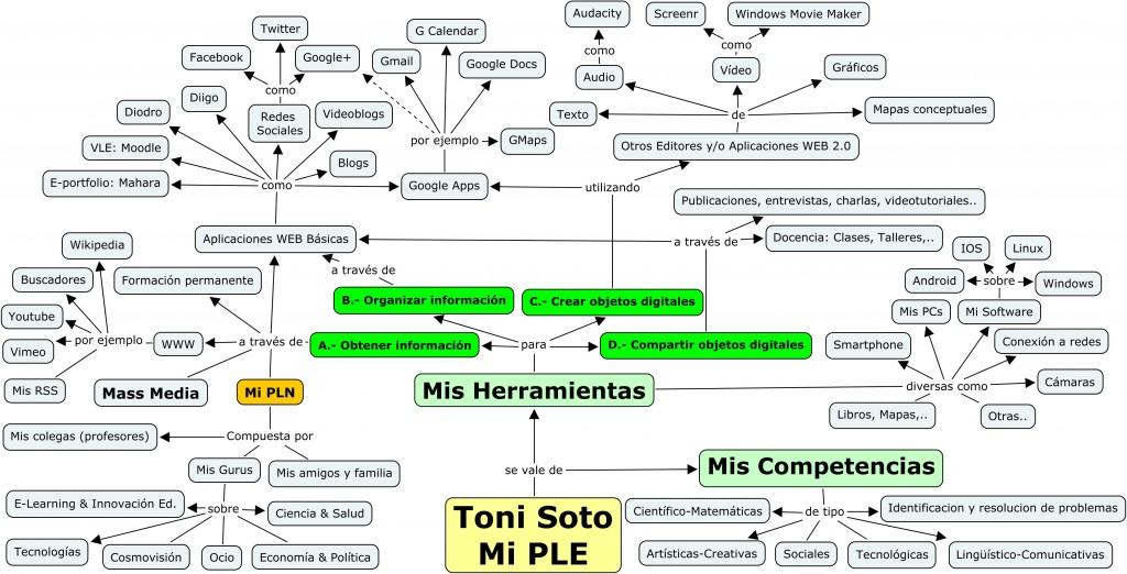 PLE de Toni Soto