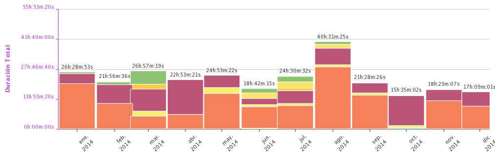 Nº de horas mensuales dedicadas a actividad deportiva. año 2014