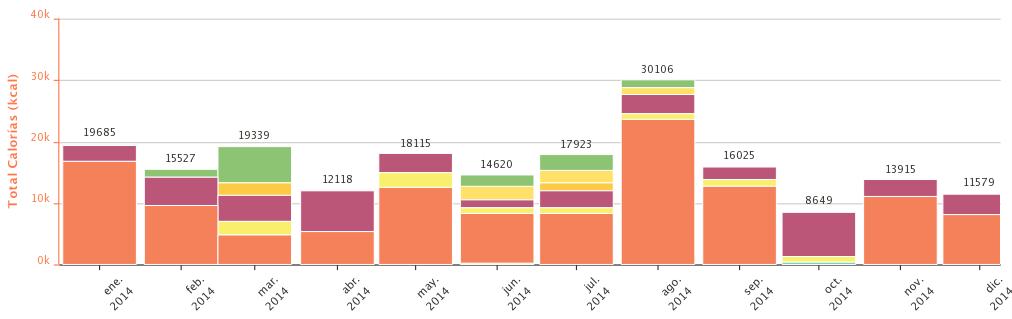 Estimación del consumo mensual de kcal durante el año 2014