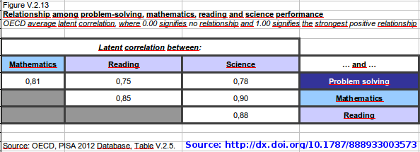 Correlations among maths, science and reading skills found in PISA analysis