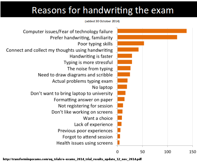 Reasons to choose handwriting an exam. Source: http://transformingexams.com/uq_trials/e-exams_2014_trial_results_update_12_nov_2014.pdf
